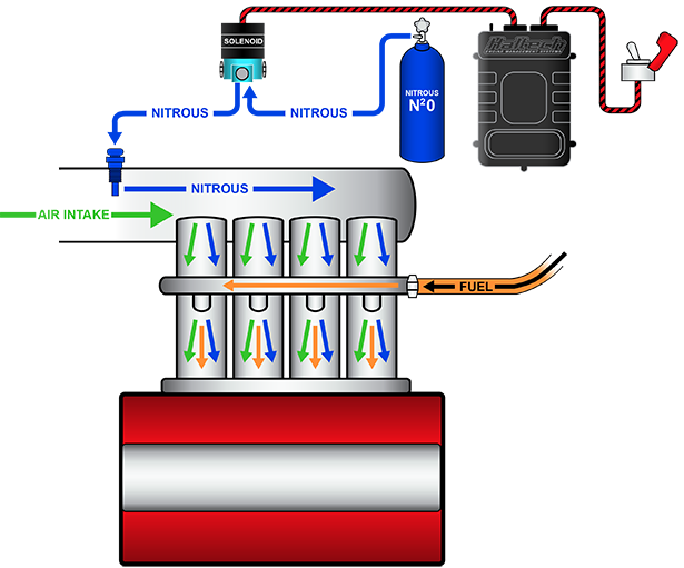 ecu controlled nitrous injection haltech engine management systems haltechnitrousdiagram2