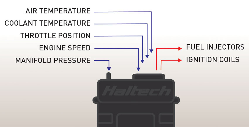 Haltech – Engine Management Systems » Blog Archive How ECUs